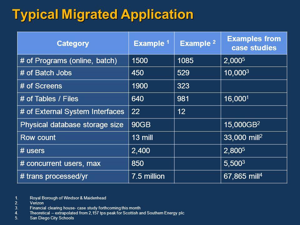 Mainframe Migration Spyros Sakellariadis Stan Murawski - ppt