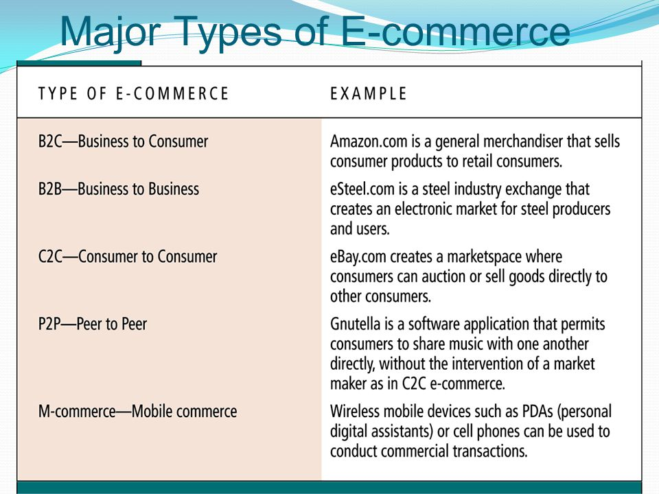 Consumer-to-consumer (c2c) electronic commerce: the recent picture.