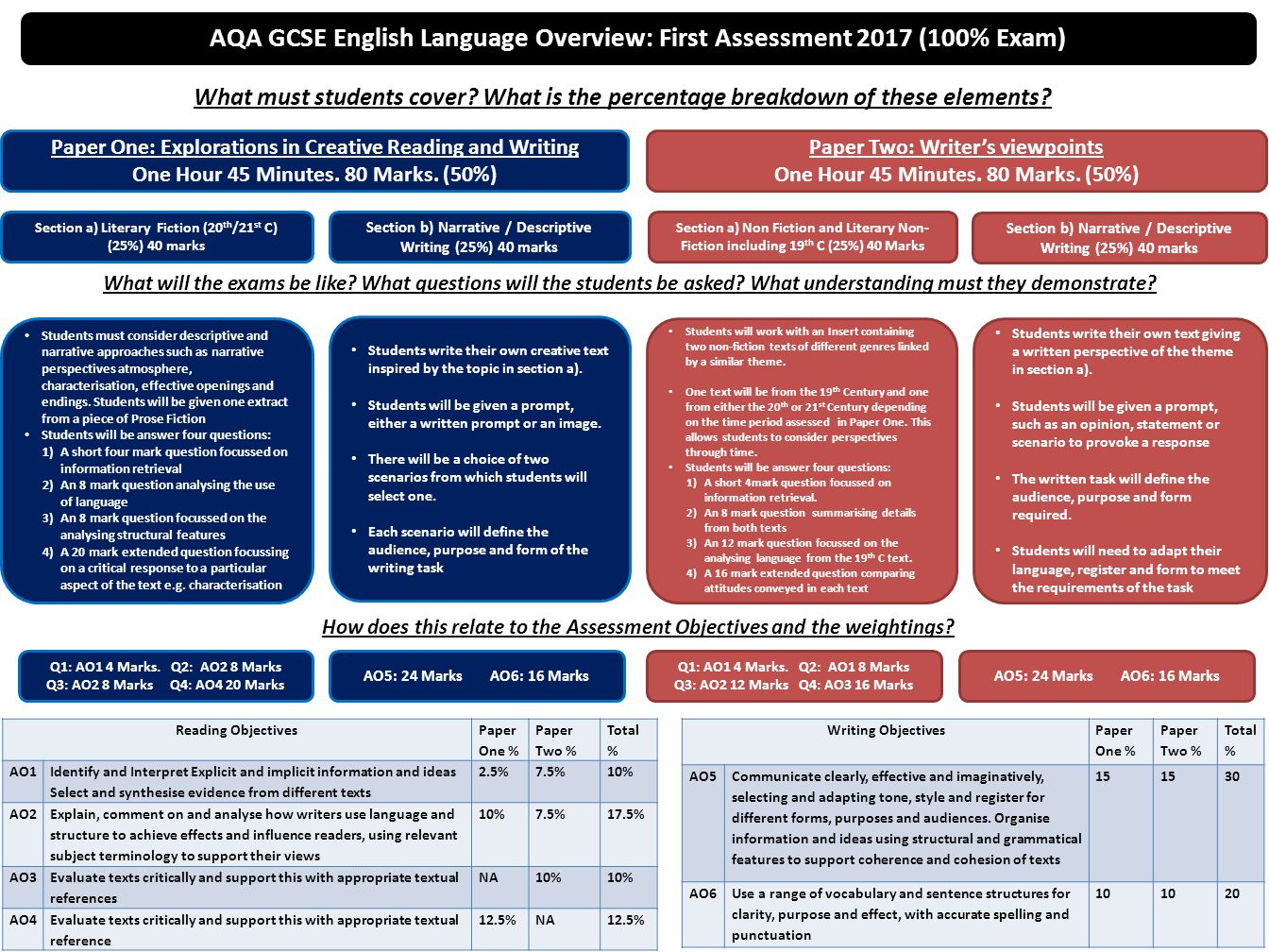 AQA GCSE English Language Overview: First Assessment 2017 (100% Exam)