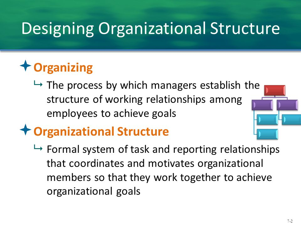 Chapter 7 And 8 Organizational Structure And Managing Change Ppt Download