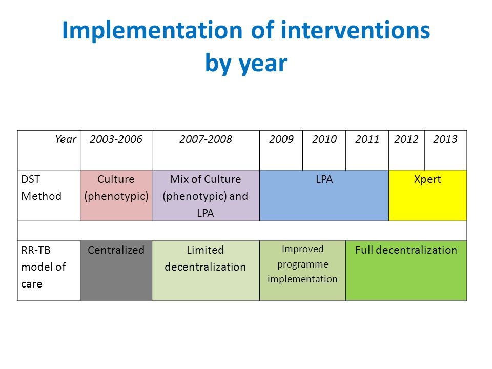Implementation of interventions by year