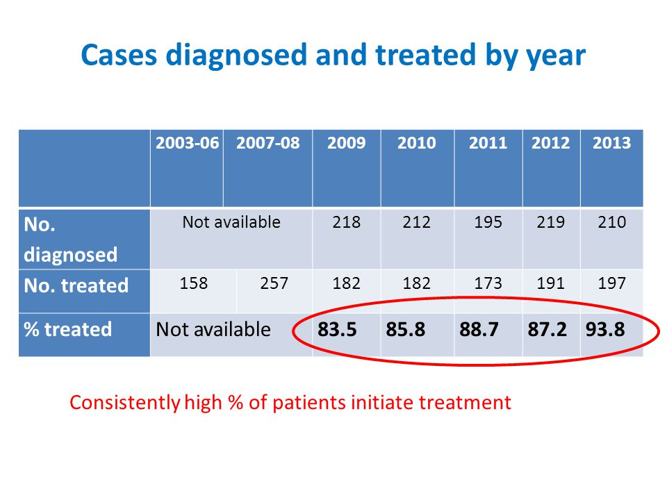 Cases diagnosed and treated by year