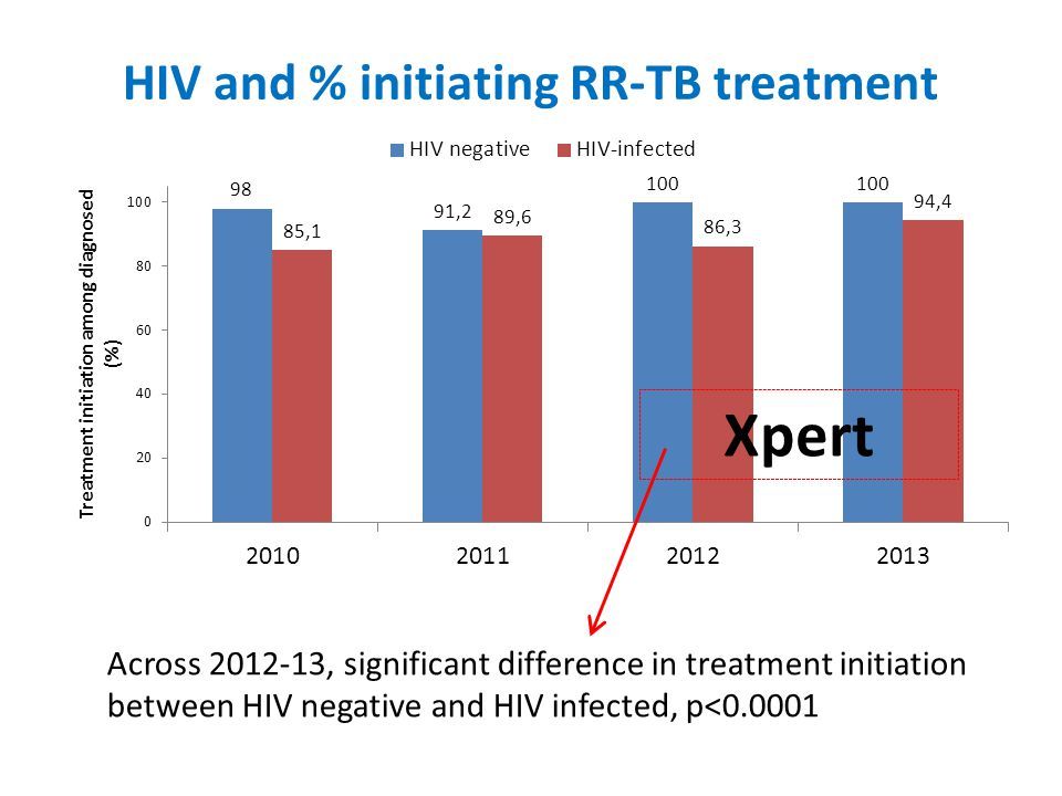HIV and % initiating RR-TB treatment