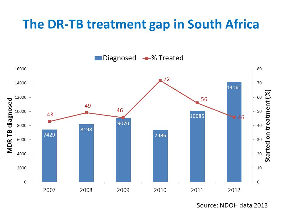 The DR-TB treatment gap in South Africa