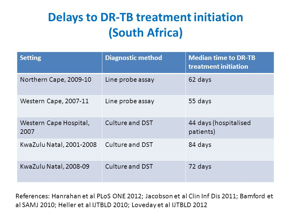 Delays to DR-TB treatment initiation (South Africa)