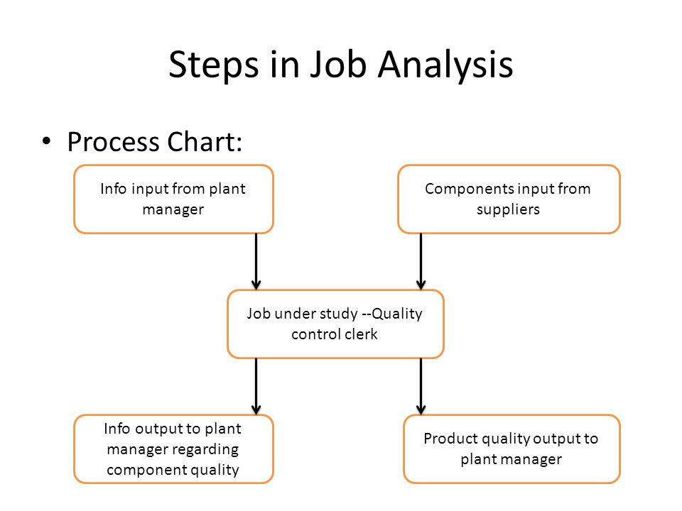 Develop personnel plans and job description ppt video online download steps in job analysis process chart info input from plant manager ccuart Images