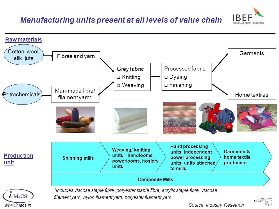 Indian Textile Industry - ppt download