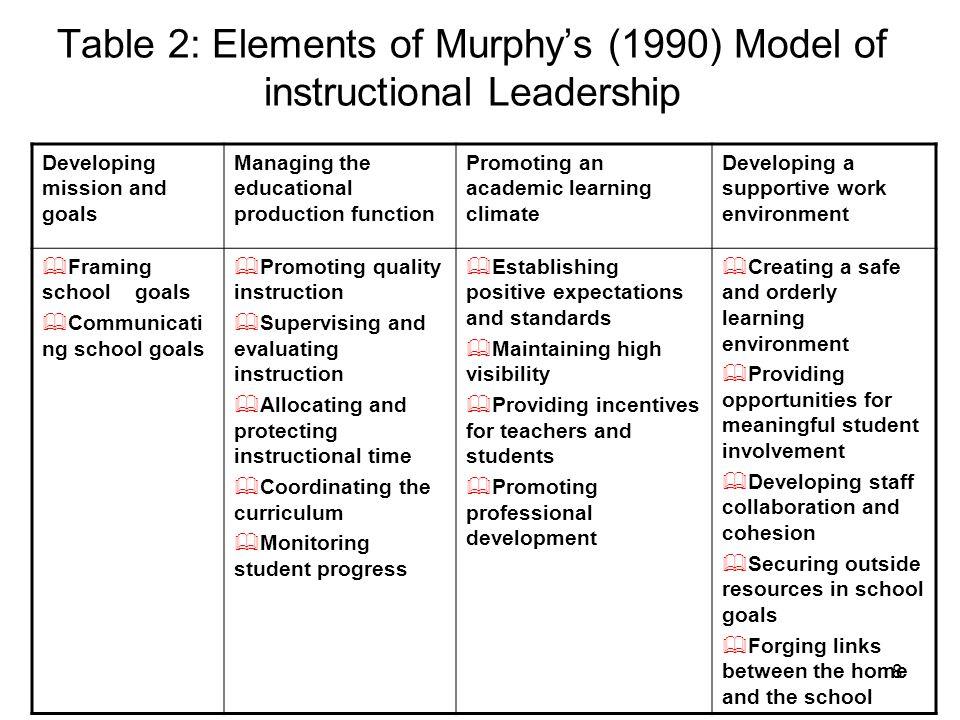 Instructional Leadership Supervision And Teacher Development User