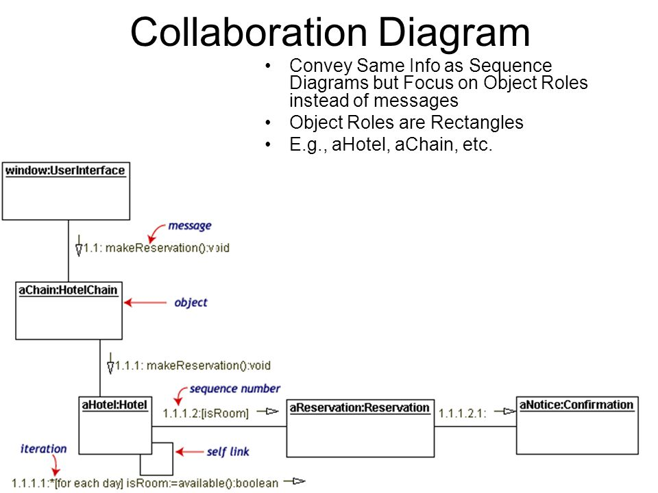 Component design and implementation diagrams ppt download collaboration diagram ccuart Images