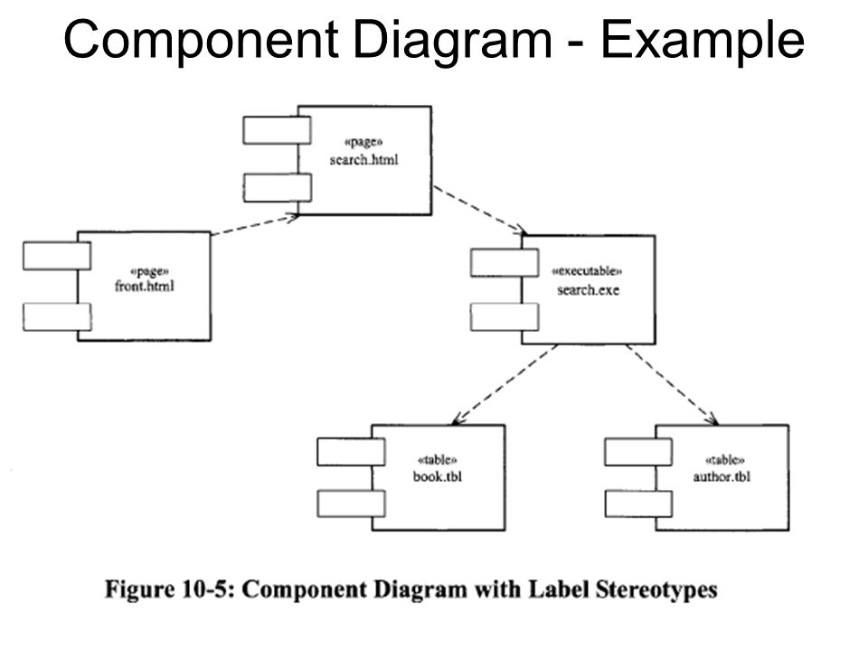 Component Design And Implementation Diagrams Ppt Download