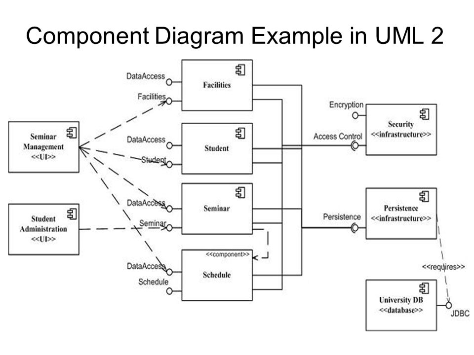 Component design and implementation diagrams ppt download 80 component diagram example in uml 2 ccuart Choice Image