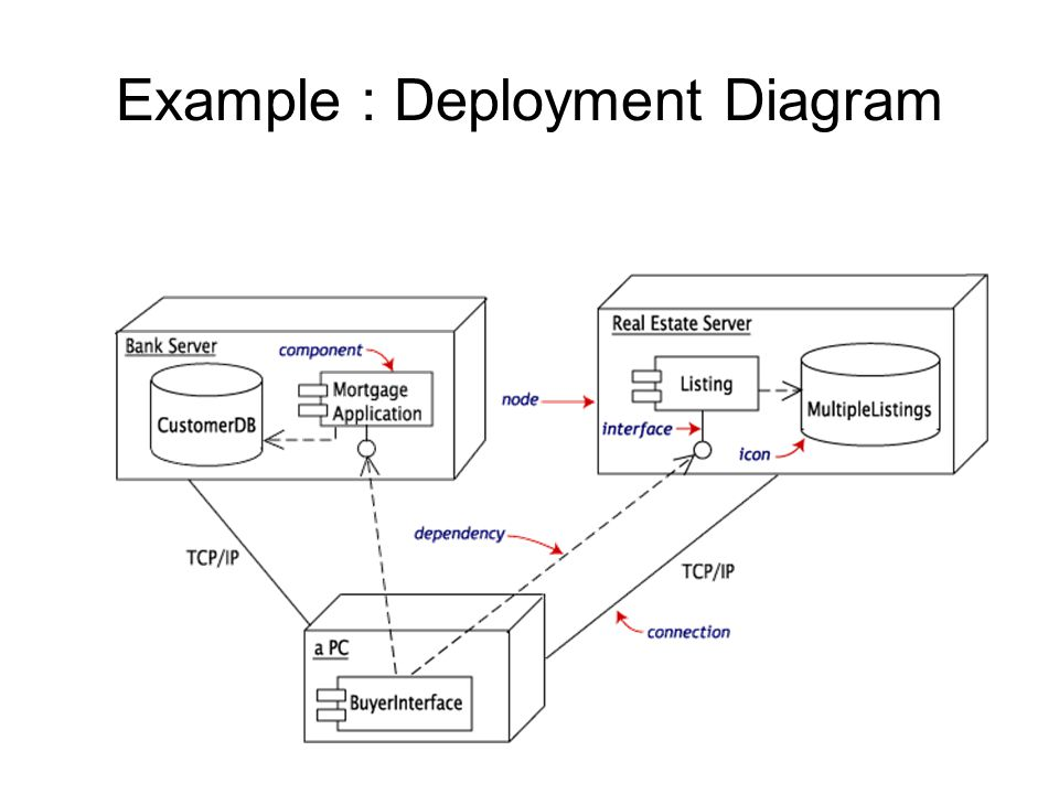 Component design and implementation diagrams ppt download 84 example deployment diagram ccuart Choice Image