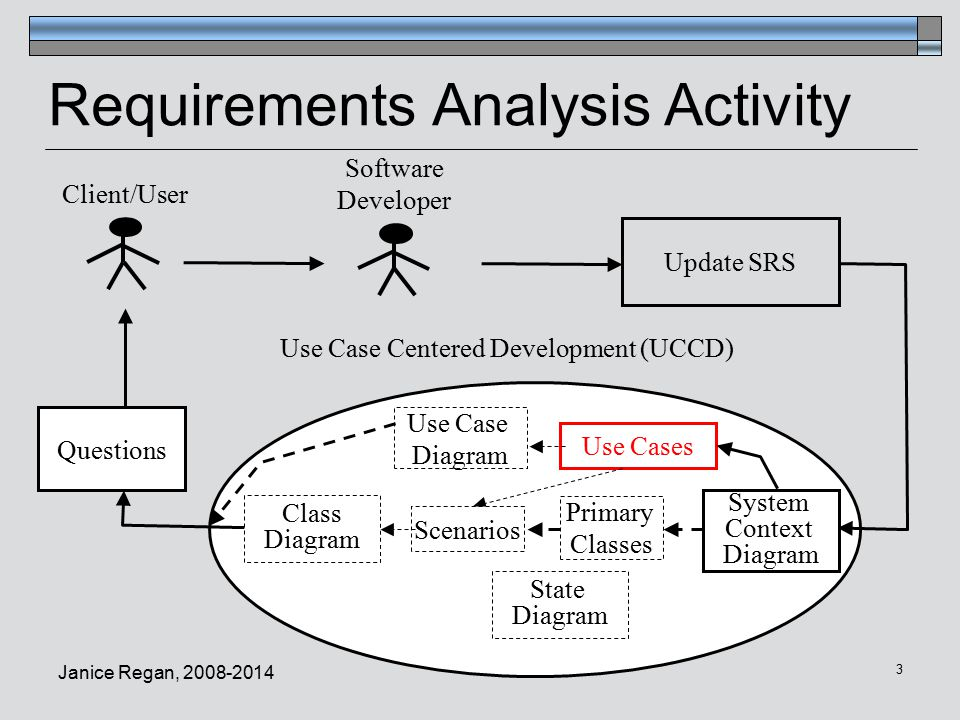 Cmpt 275 software engineering ppt video online download requirements analysis activity ccuart Choice Image