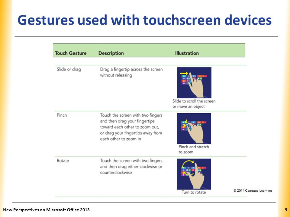 Gestures used with touchscreen devices