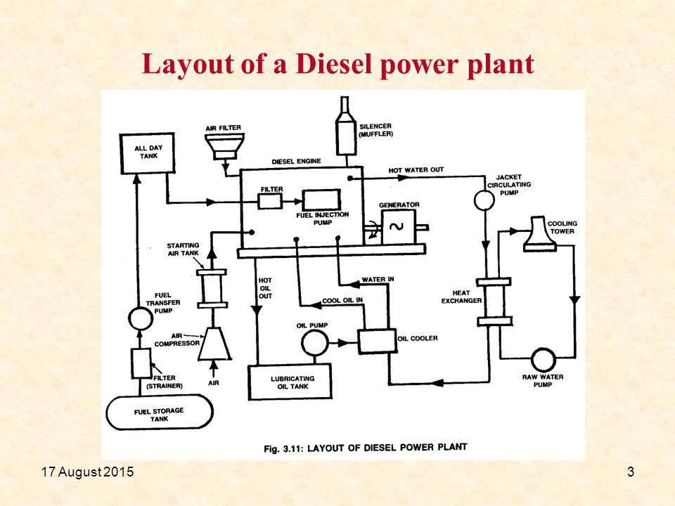 diesel power plant mr b ramesh m e ph d by ppt video online rh slideplayer com diesel power plant layout diesel power plant schematic
