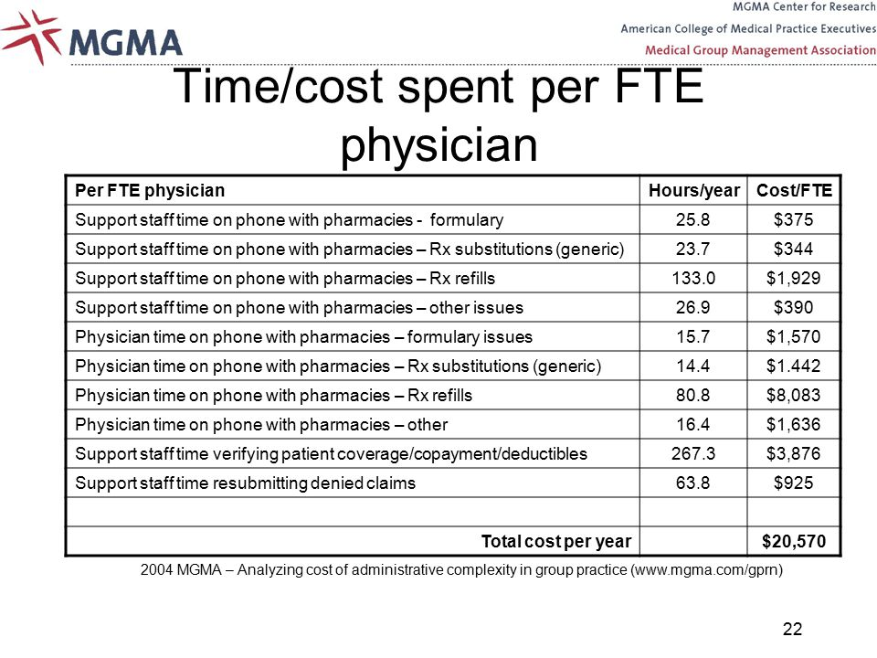 Physician Practices Today – Business Realities