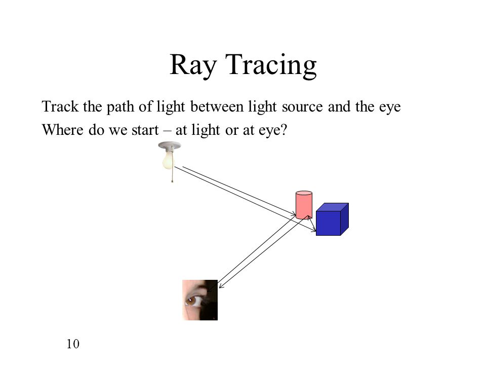 Ray Tracing Track the path of light between light source and the eye