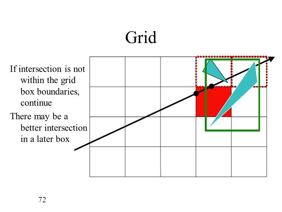 Grid If intersection is not within the grid box boundaries, continue