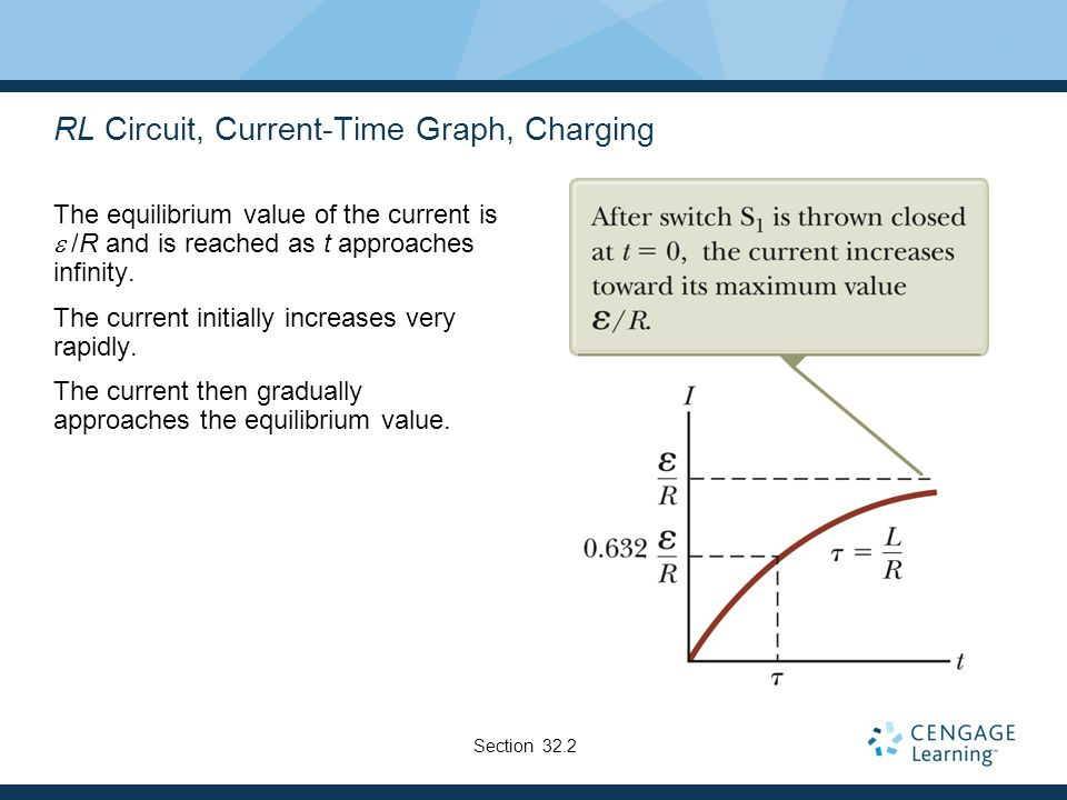 RL Circuit, Current-Time Graph, Charging