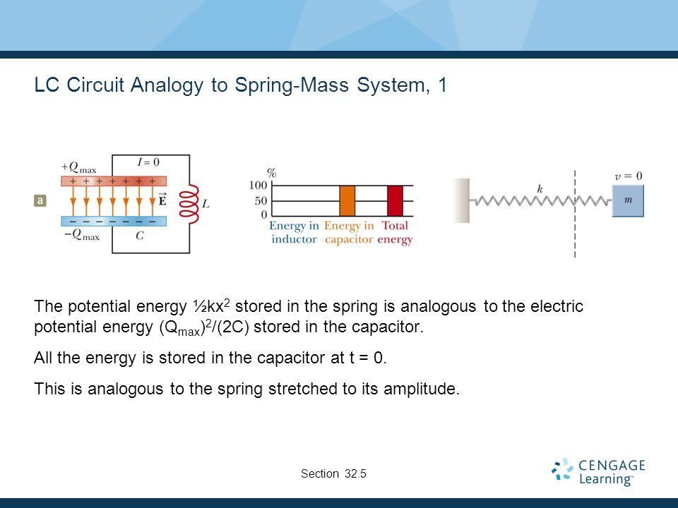 LC Circuit Analogy to Spring-Mass System, 1