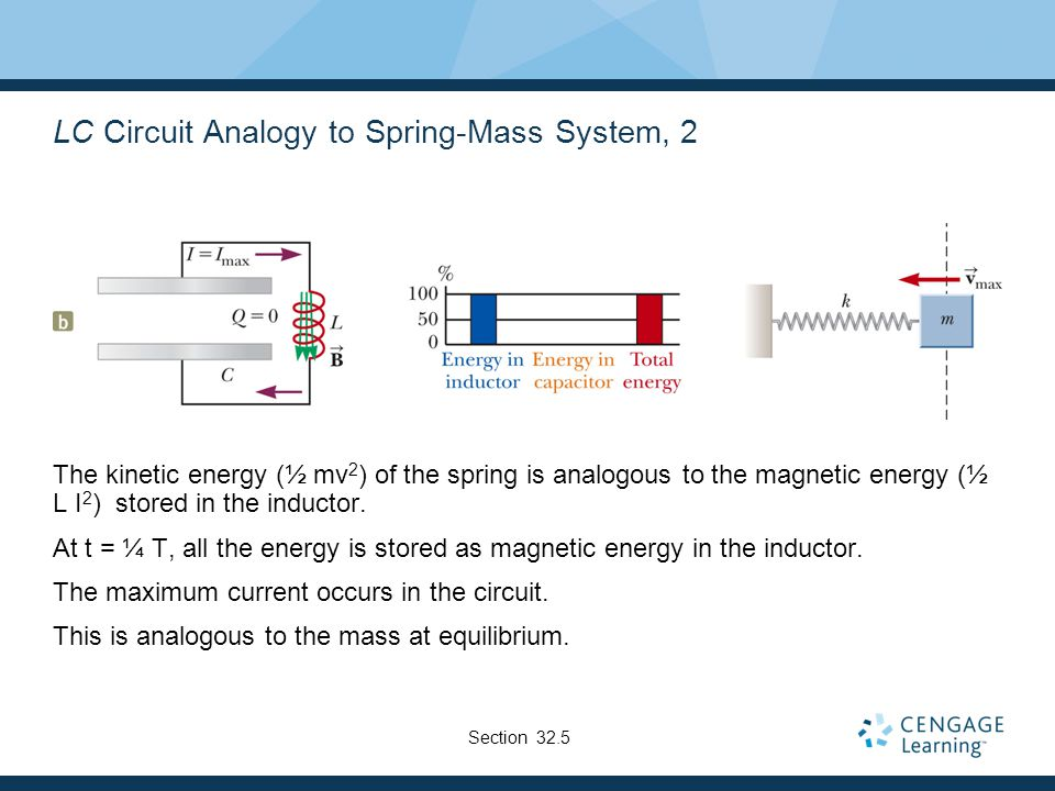 LC Circuit Analogy to Spring-Mass System, 2