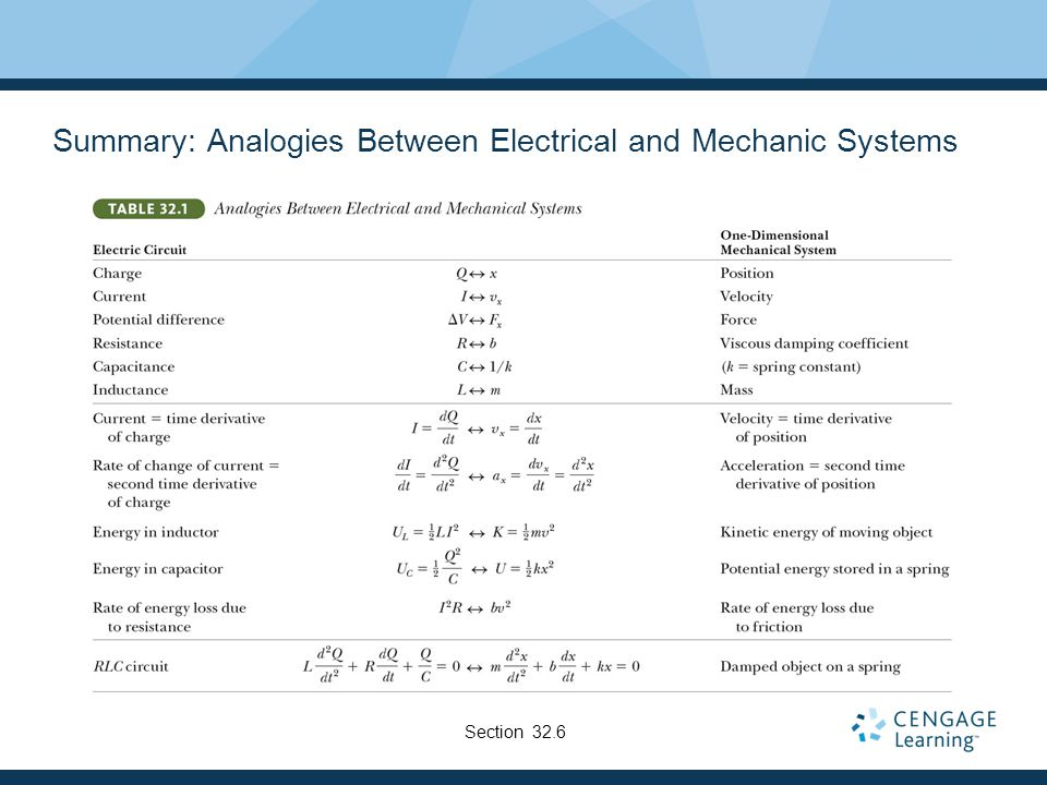 Summary: Analogies Between Electrical and Mechanic Systems
