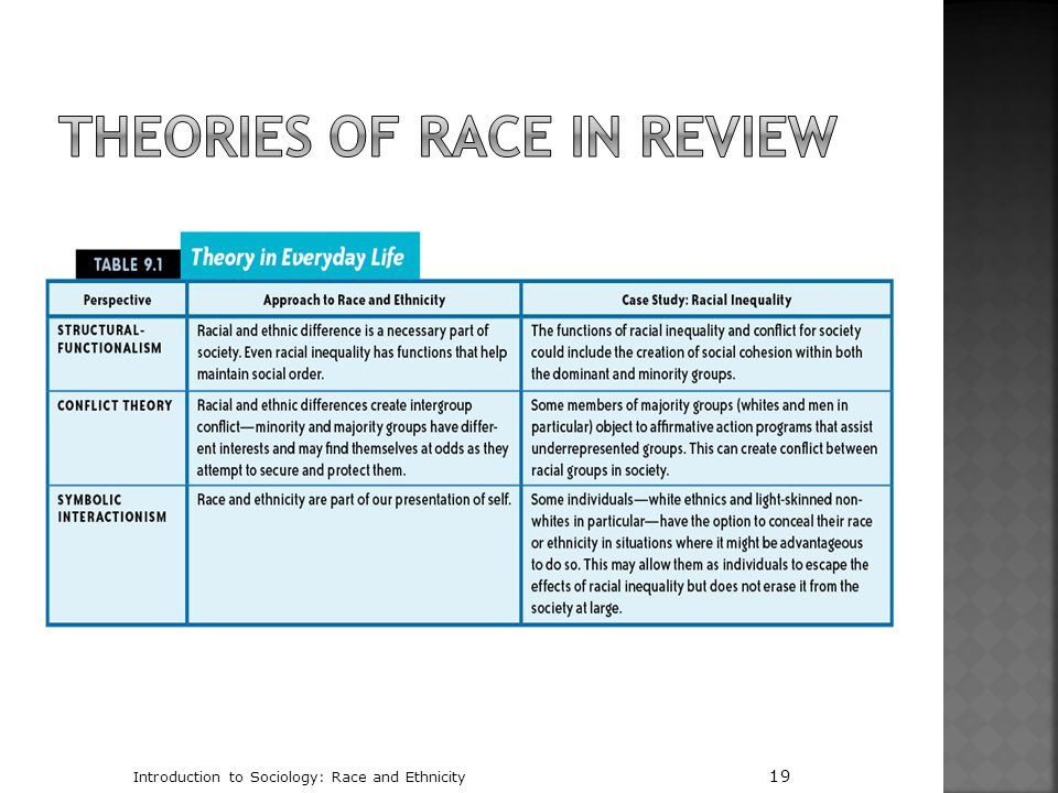 Theories of Race in Review