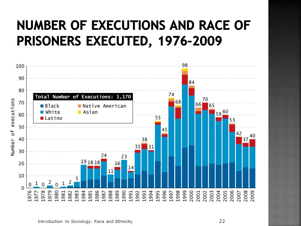 Number of Executions and Race of Prisoners Executed, 1976–2009