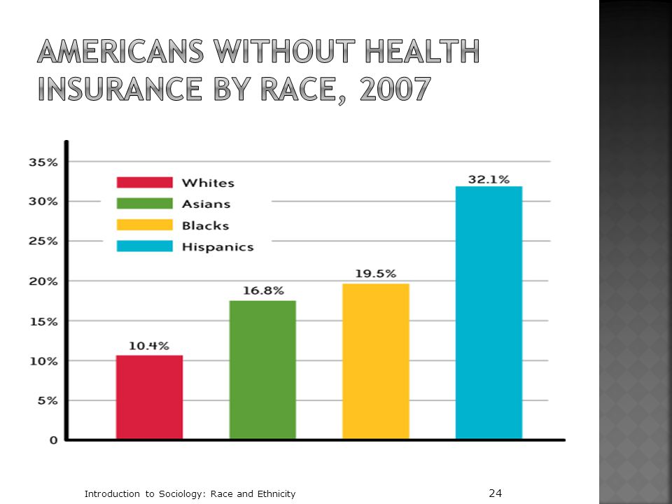 Americans without Health Insurance by Race, 2007