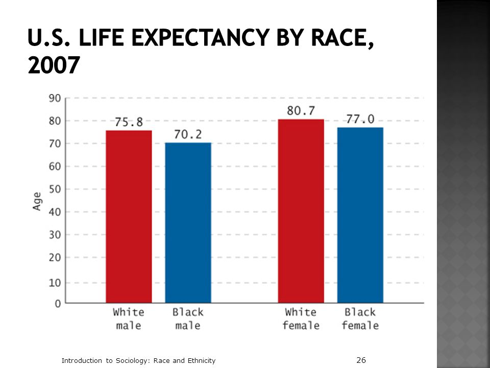 U.S. Life Expectancy by Race, 2007