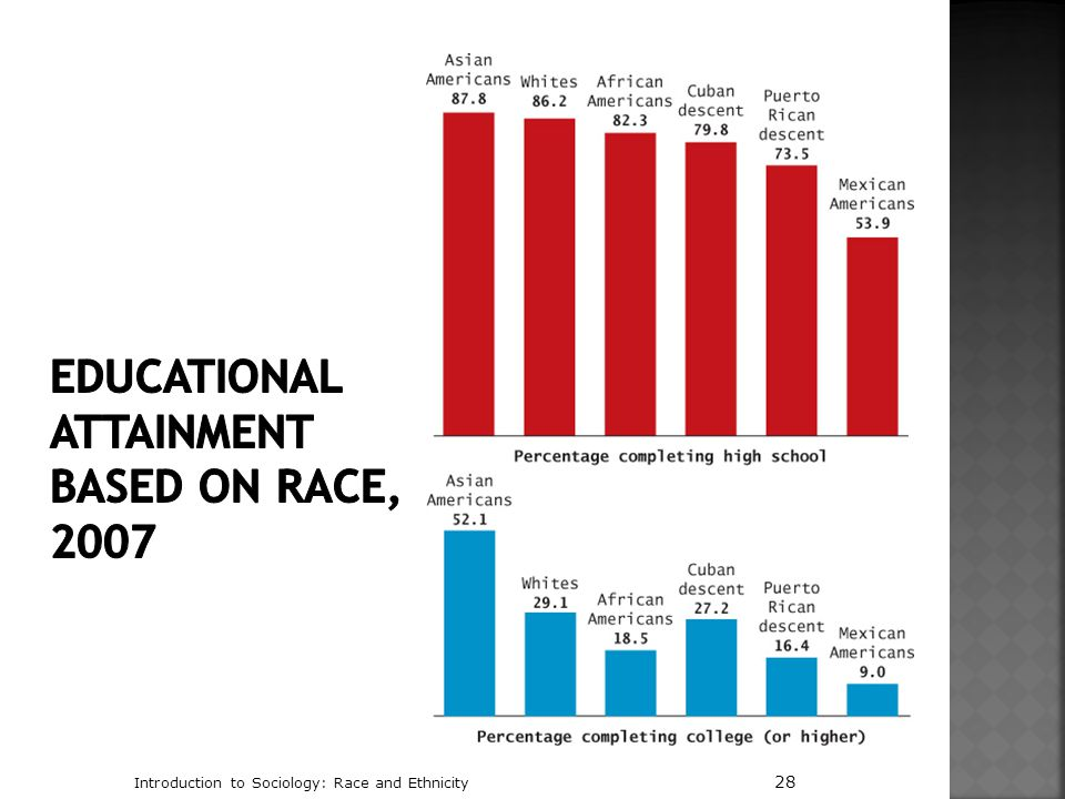 Educational Attainment Based on Race, 2007