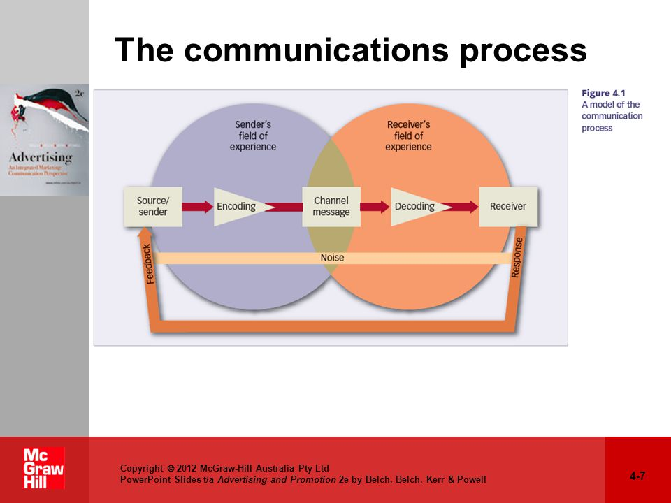 Chapter 4 the communication process ppt download the communications process ccuart Gallery