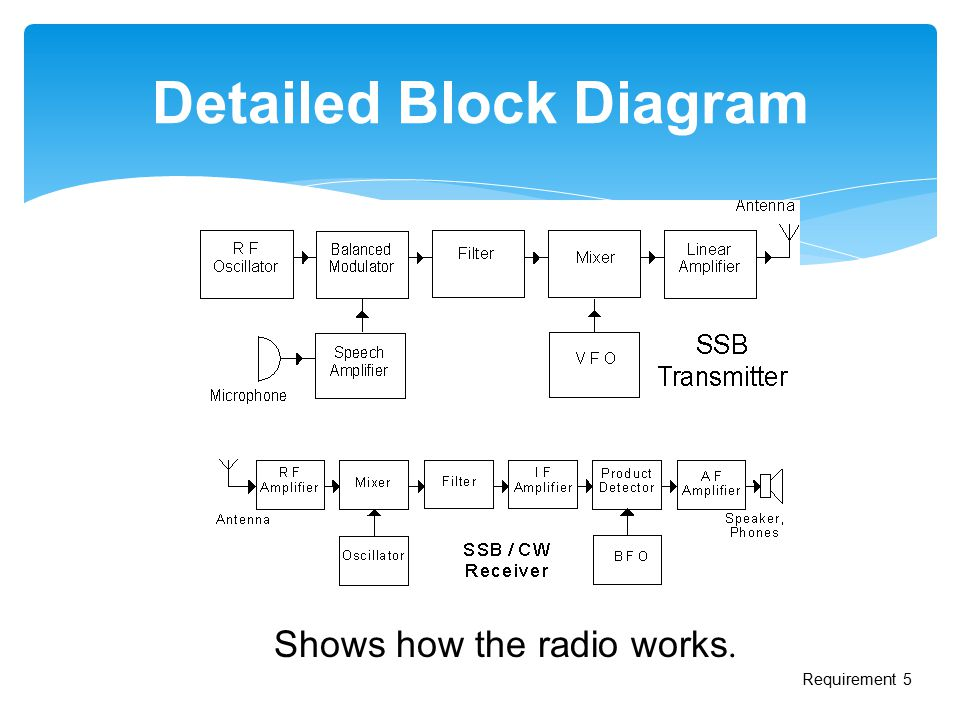 Radio Merit Badge Boy Scouts Of America Ppt Video Online Download. Detailed Block Diagram. Wiring. Radio Scout Block Diagram At Scoala.co