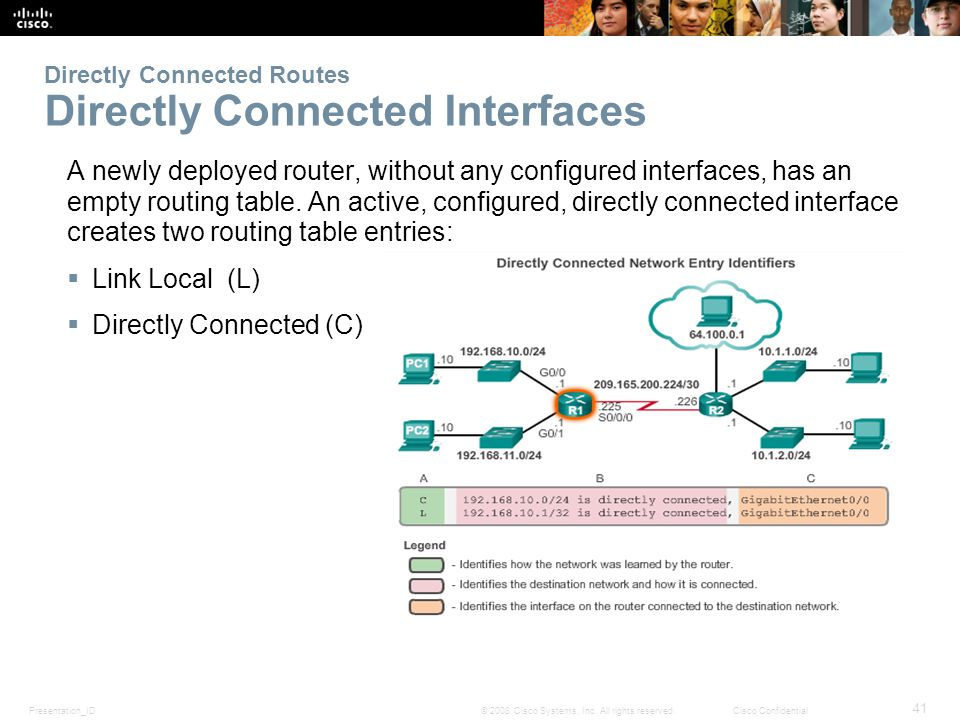 Chapter 4 routing concepts ppt video online download directly connected routes directly connected interfaces greentooth Images