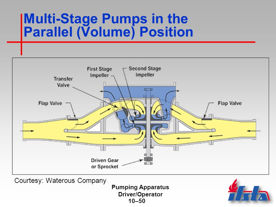 multi-stage pumps in the series (pressure) position