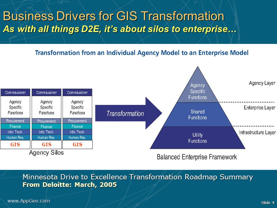 Business Drivers for GIS Transformation As with all things D2E, it's about silos to enterprise…