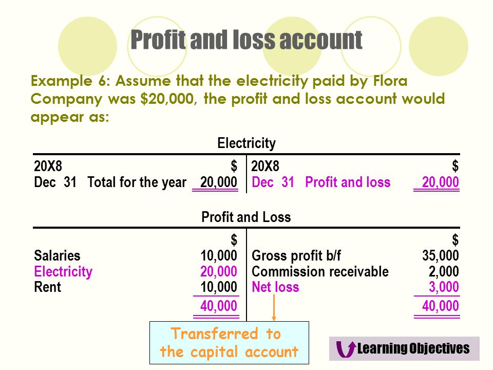 the trading and profit and loss account and the balance sheet ppt