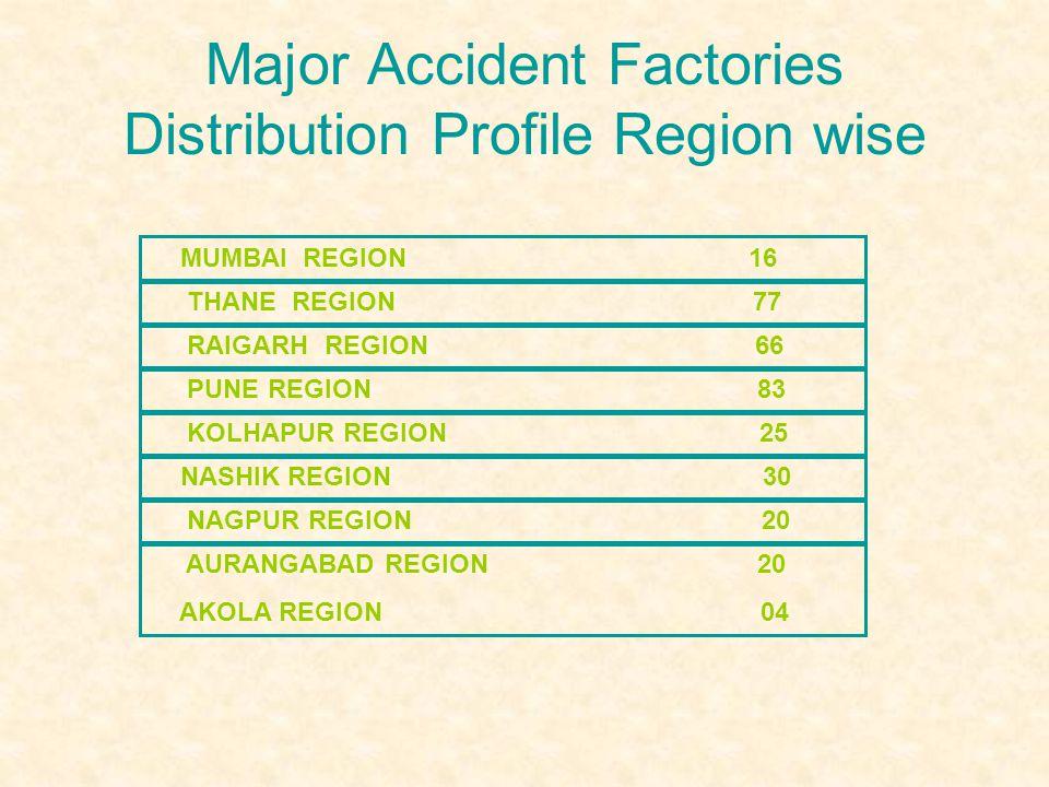 Maharashtra: Data Sheet - ppt video online download