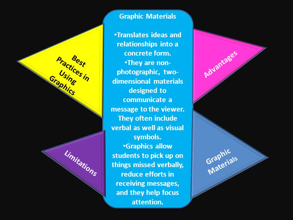 What Is A Two Dimensional 2d Instructional Materials Ppt Video