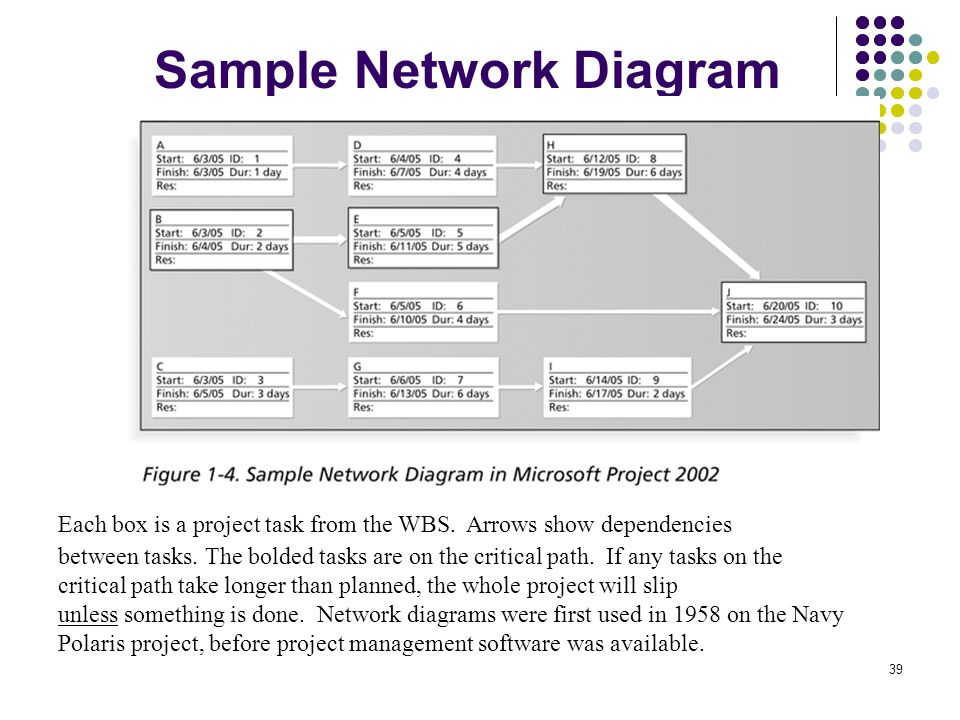 Information systems project management ppt download before project management software was available sample network diagram ccuart Gallery