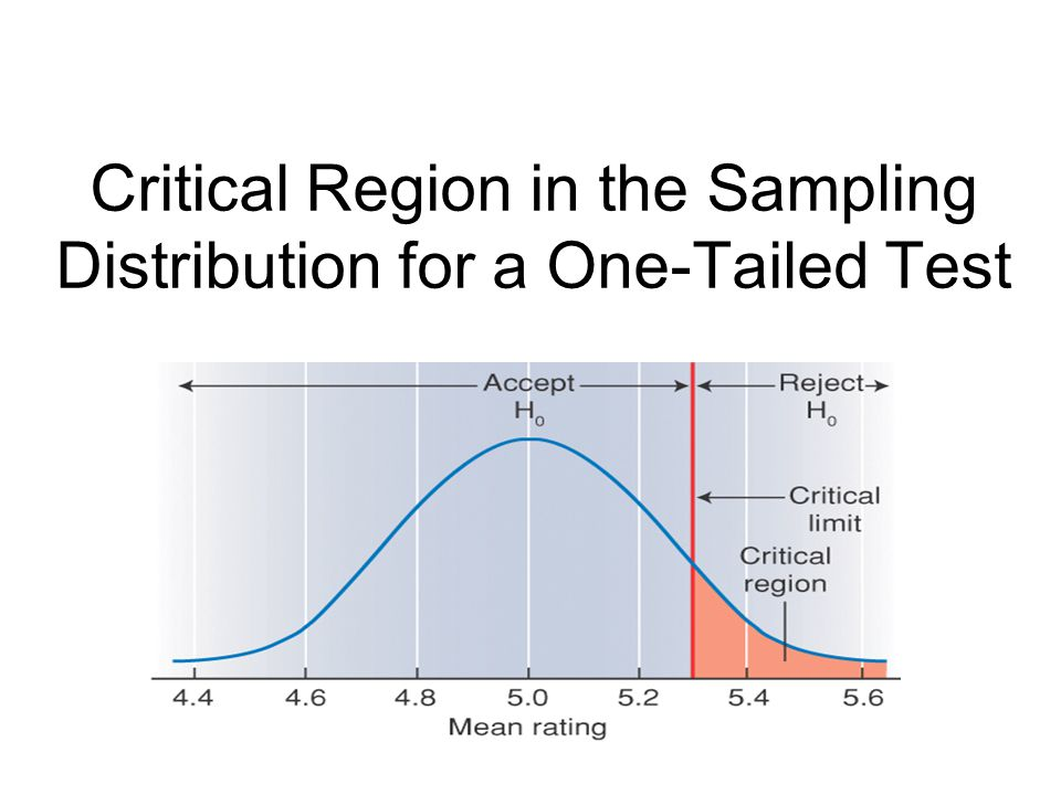 Critical Region in the Sampling Distribution for a One-Tailed Test