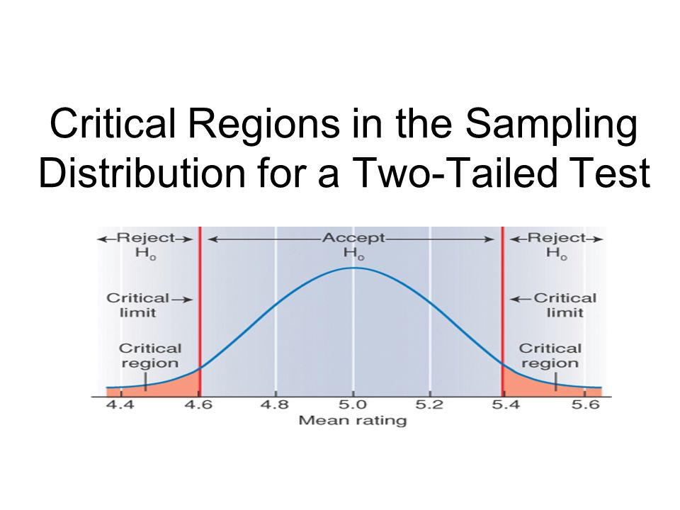Critical Regions in the Sampling Distribution for a Two-Tailed Test