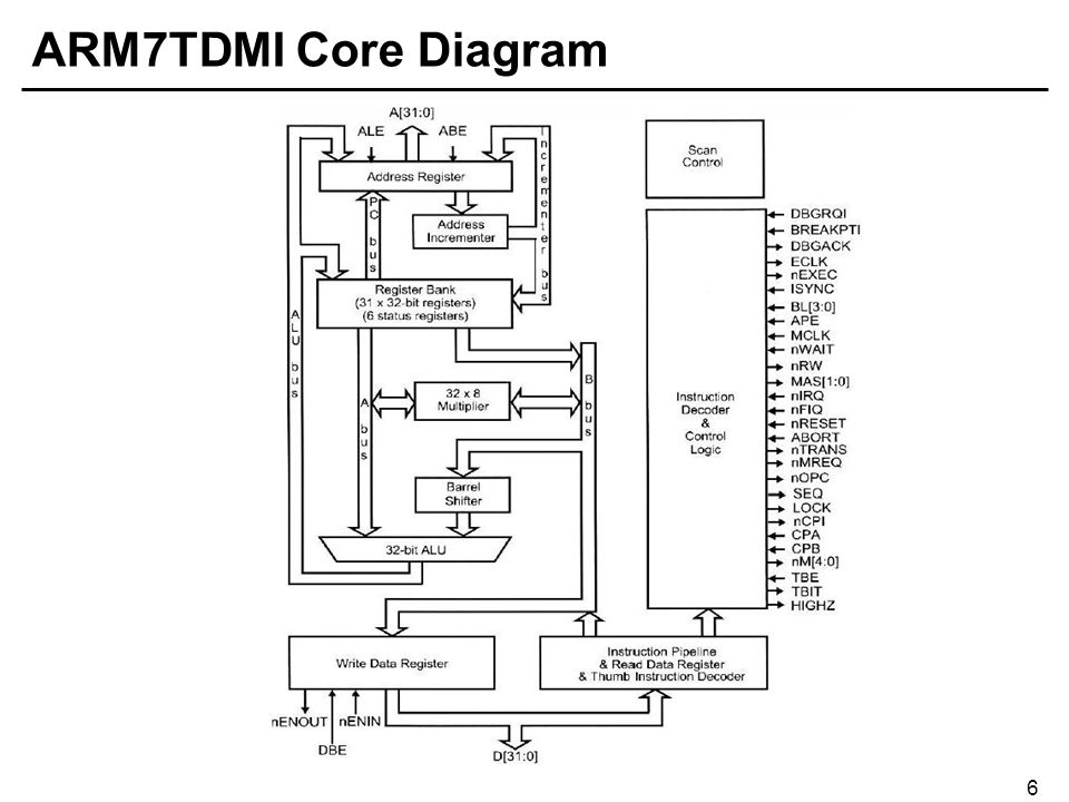 Arm Processor Architecture Ppt Video Online Download