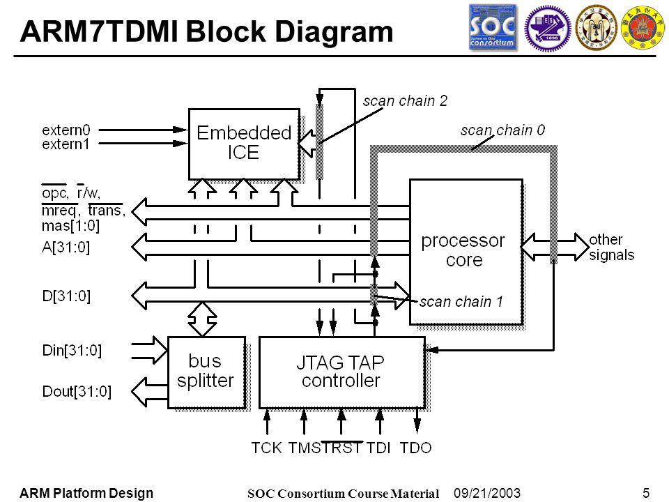Arm7 Block Diagram - Wiring Diagram Sys