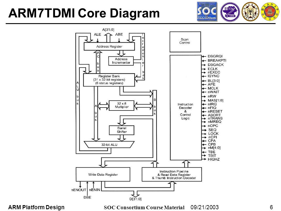 Arm7 Block Diagram - Wiring Diagrams List