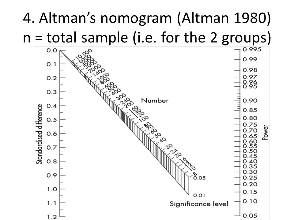 4. Altman's nomogram (Altman 1980) n = total sample (i. e