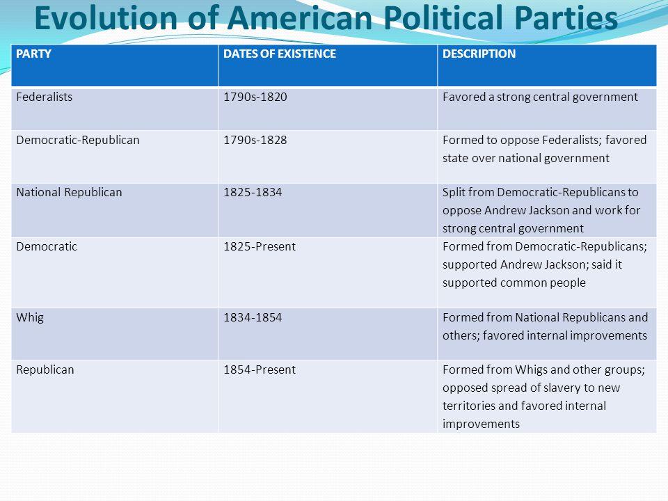 Printable Worksheets political party worksheets : Worksheet Comparing American Political Parties - Checks Worksheet