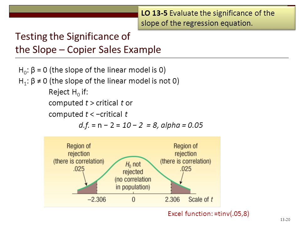 Testing the Significance of the Slope – Copier Sales Example