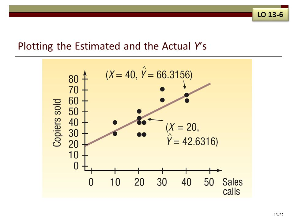 Plotting the Estimated and the Actual Y's