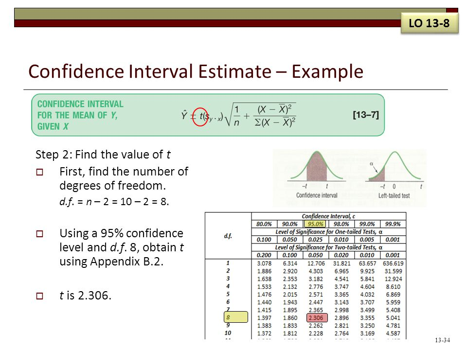 Confidence Interval Estimate – Example